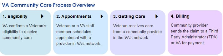 VA-Community-Care-Process-www.va_.gov-COMMUNITYCARE